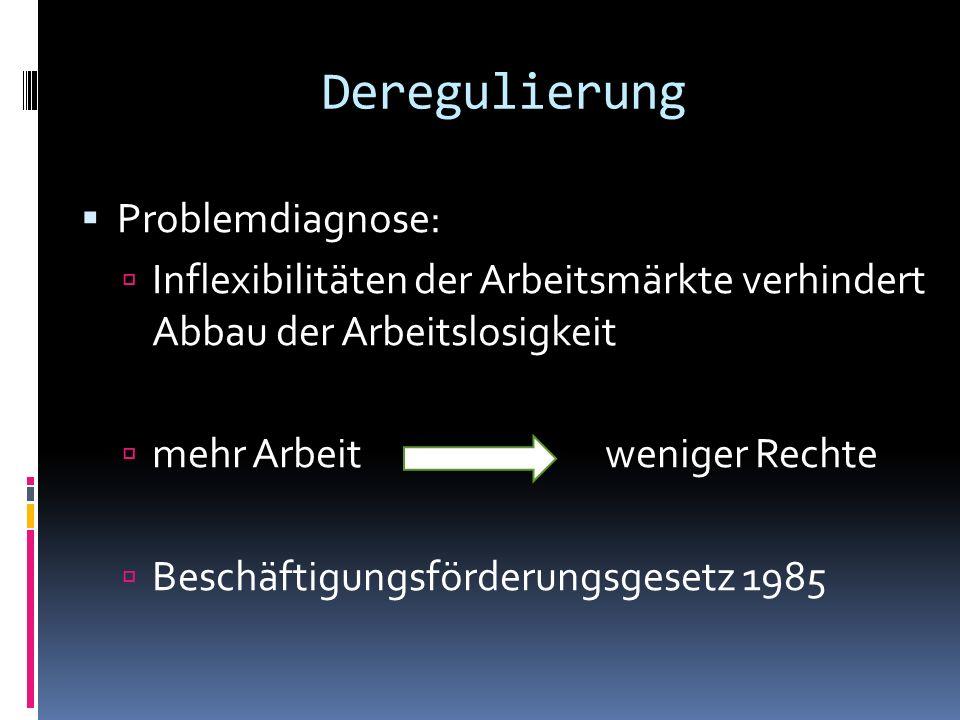 Deregulierung Problemdiagnose: