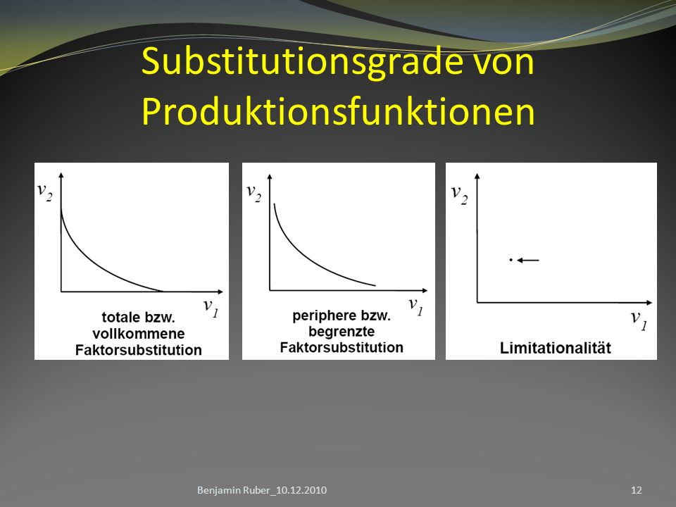 Substitutionsgrade von Produktionsfunktionen