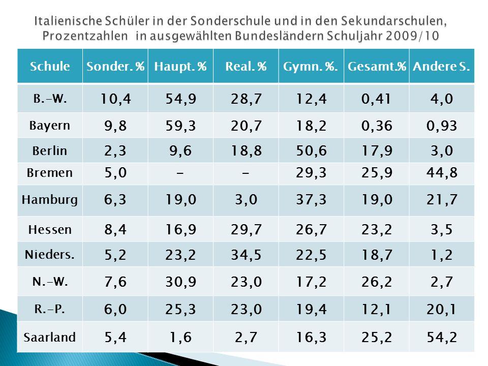 Italienische Schüler in der Sonderschule und in den Sekundarschulen, Prozentzahlen in ausgewählten Bundesländern Schuljahr 2009/10