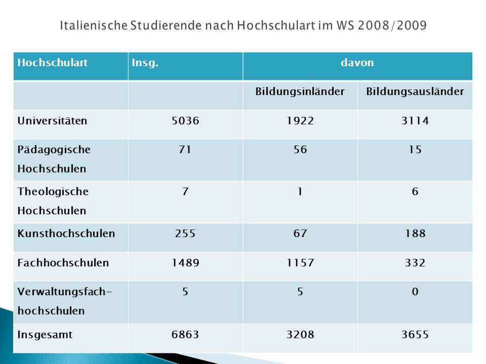 Italienische Studierende nach Hochschulart im WS 2008/2009
