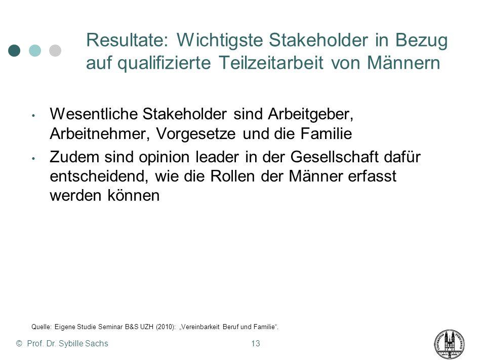 Resultate: Wichtigste Stakeholder in Bezug auf qualifizierte Teilzeitarbeit von Männern