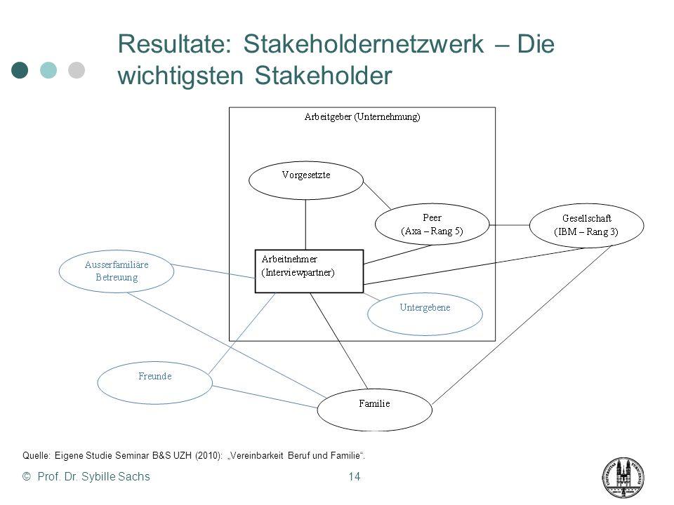 Resultate: Stakeholdernetzwerk – Die wichtigsten Stakeholder