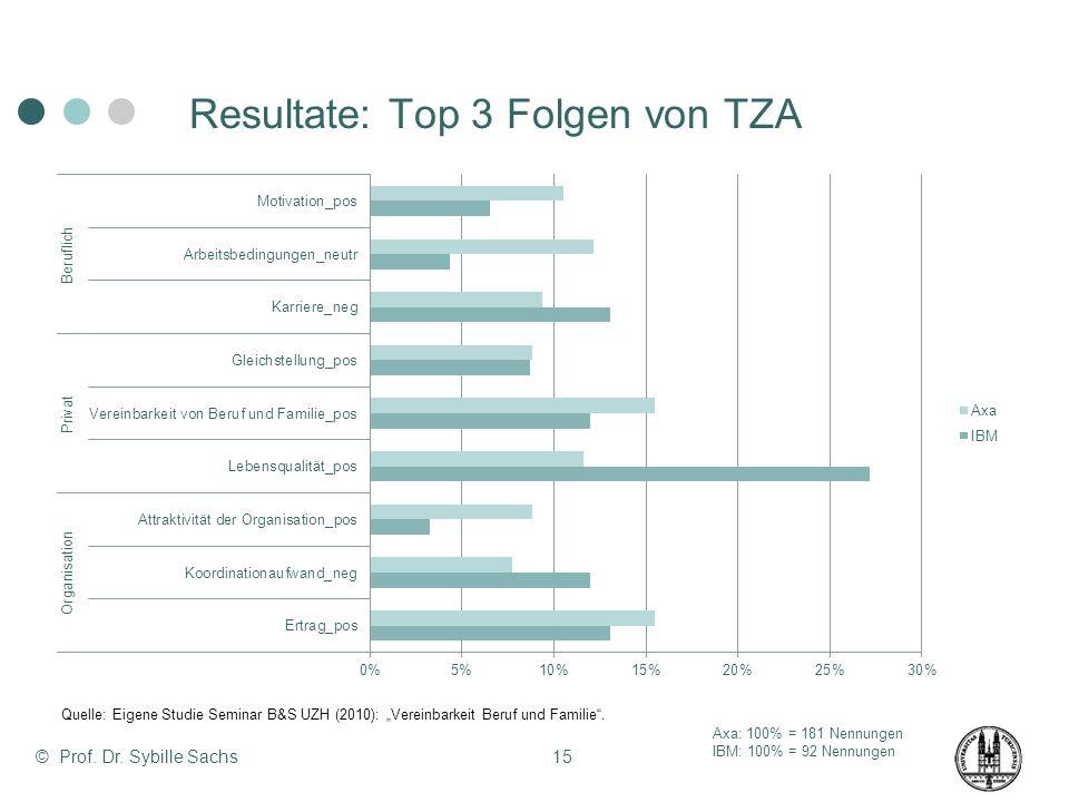 Resultate: Top 3 Folgen von TZA