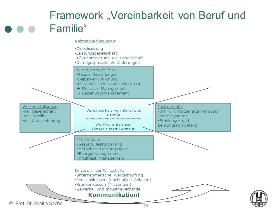 """Framework """"Vereinbarkeit von Beruf und Familie"""