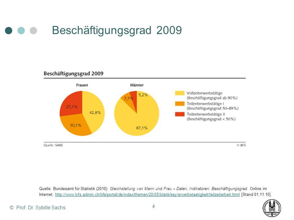 Beschäftigungsgrad 2009