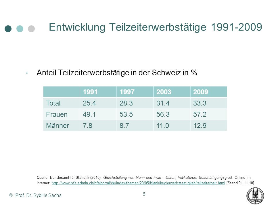 Entwicklung Teilzeiterwerbstätige 1991-2009