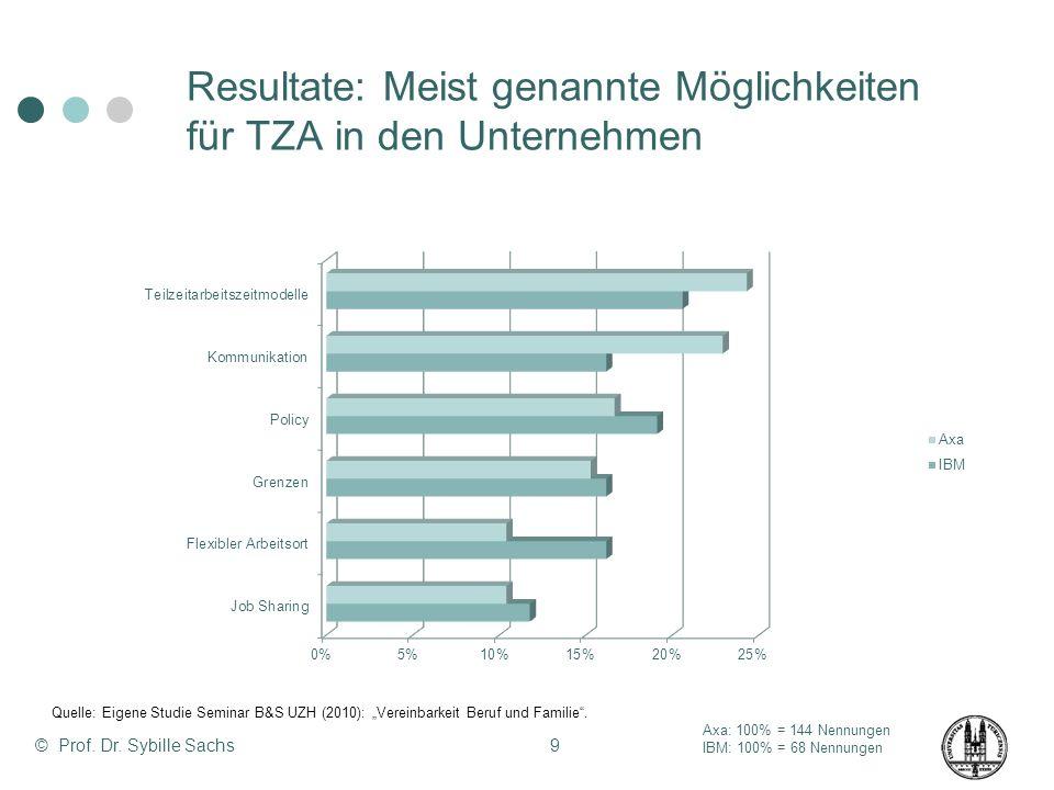 Resultate: Meist genannte Möglichkeiten für TZA in den Unternehmen