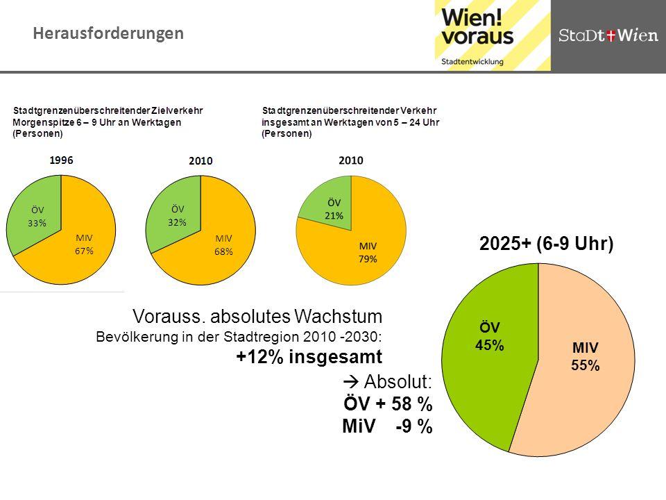 Herausforderungen 2025+ (6-9 Uhr) Vorauss. absolutes Wachstum Bevölkerung in der Stadtregion 2010 -2030: +12% insgesamt.