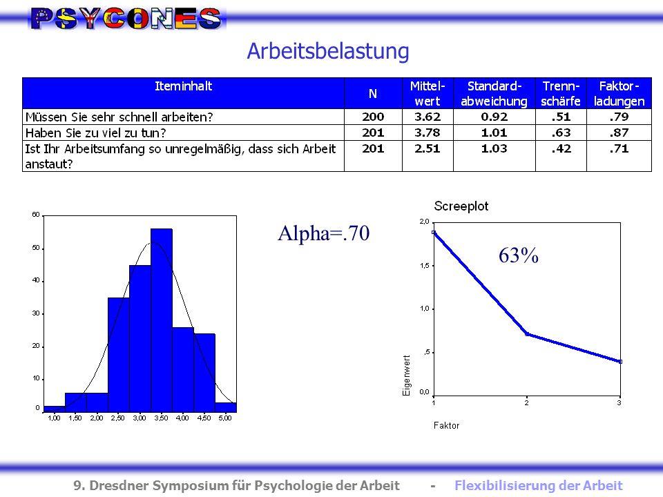 Arbeitsbelastung Alpha=.70 63%