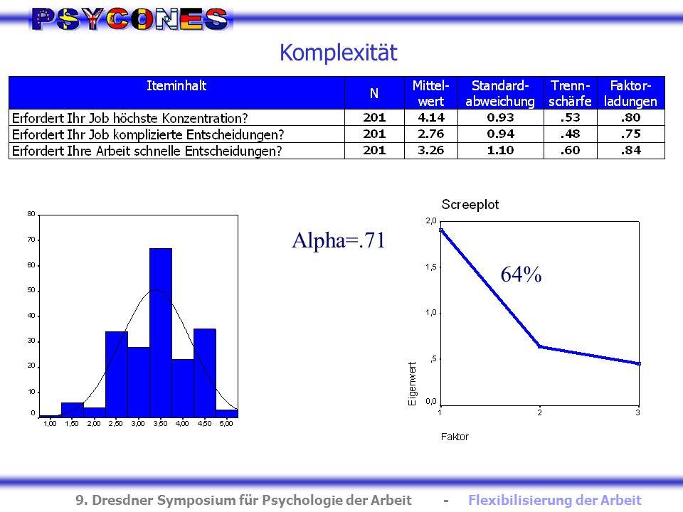 Komplexität Alpha=.71 64%