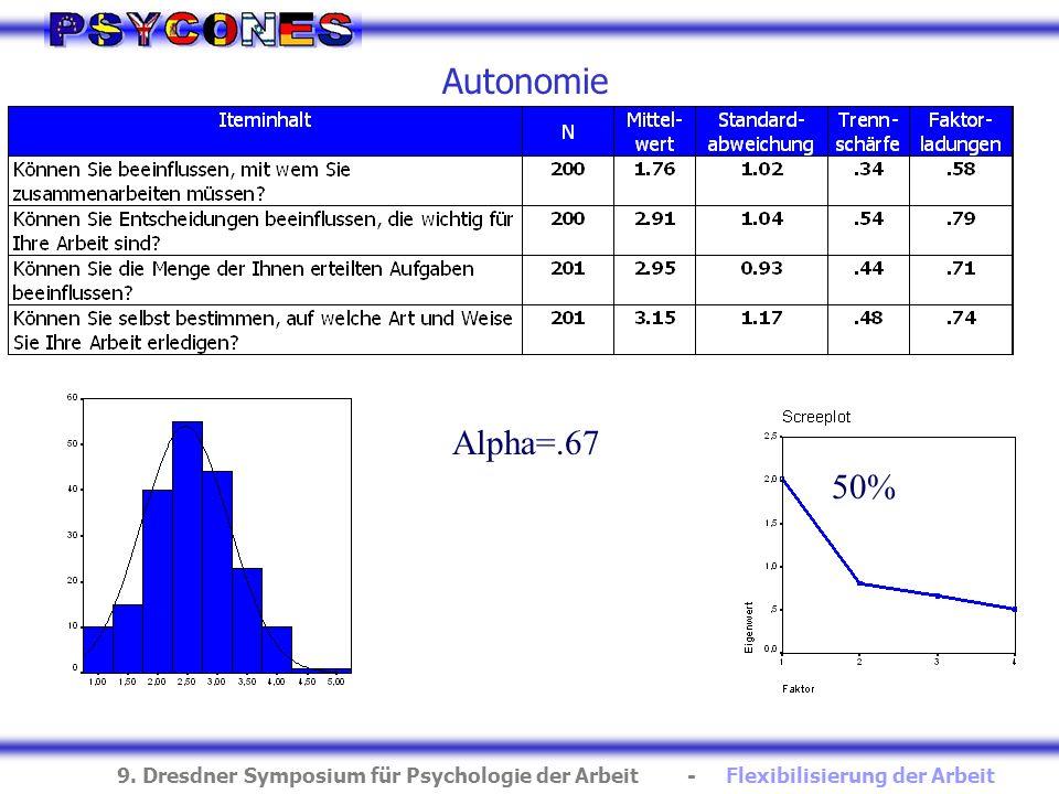 Autonomie Alpha=.67 50%
