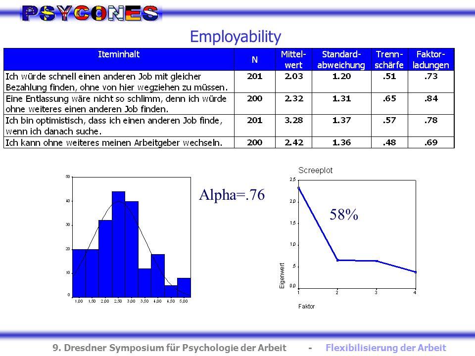 Employability Alpha=.76 58%