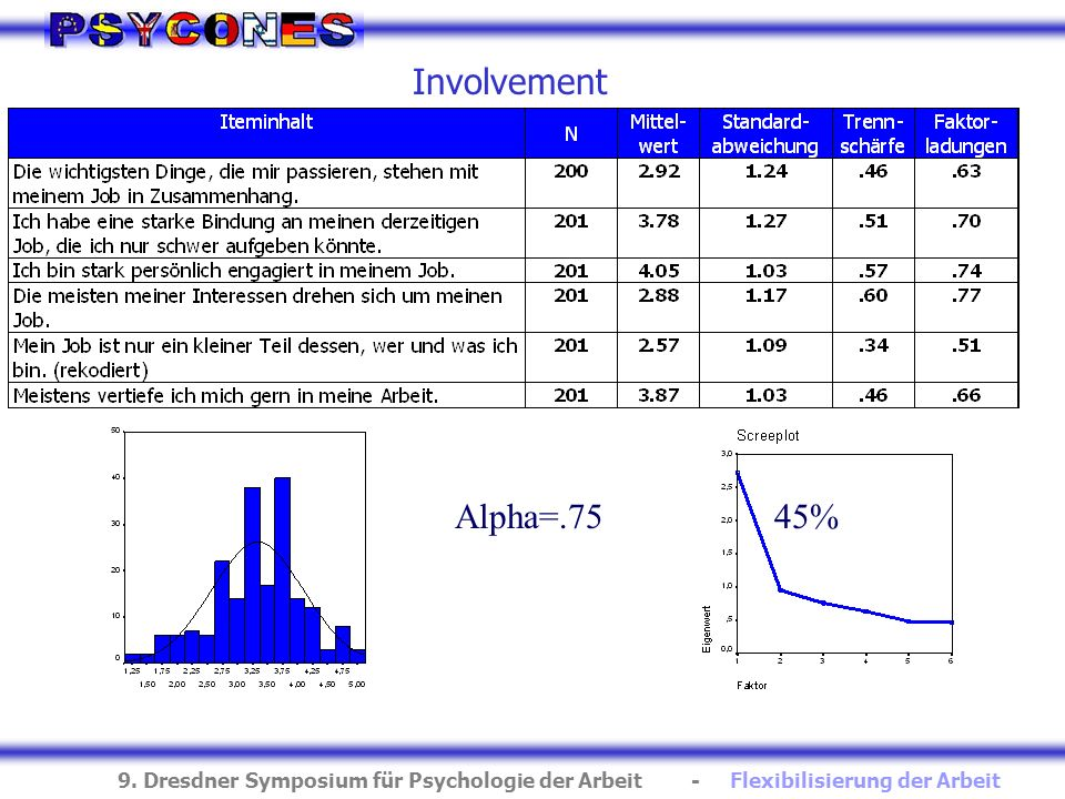Involvement Alpha=.75 45%