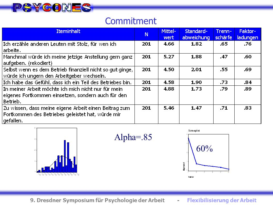 Commitment Alpha=.85 60%