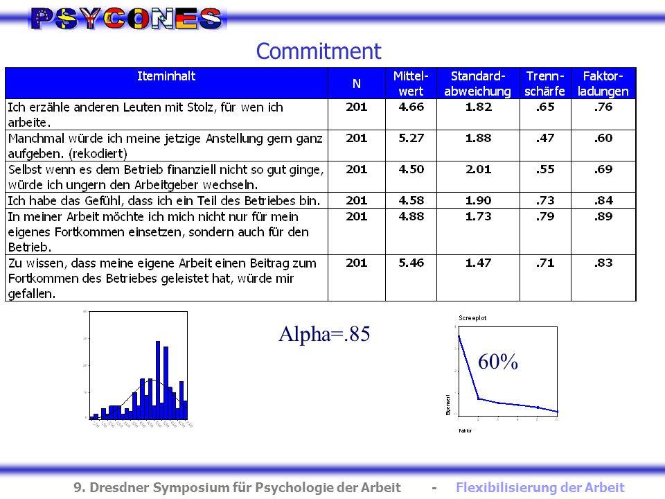 Commitment Alpha=.85 60%