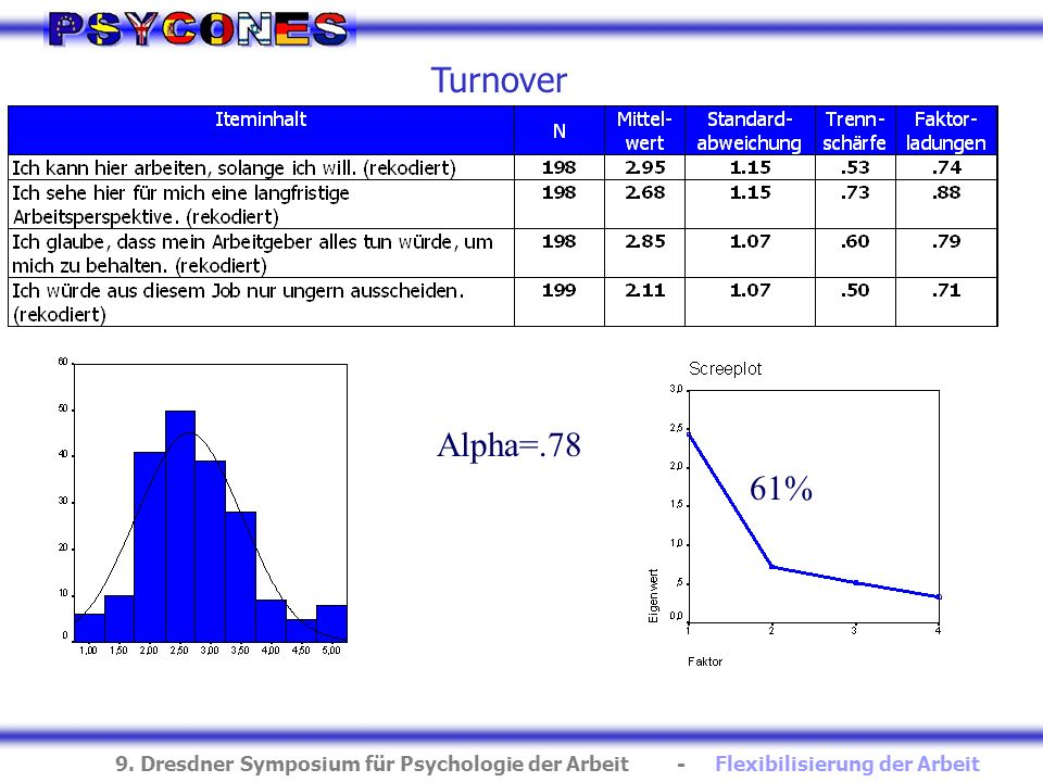 Turnover Alpha=.78 61%