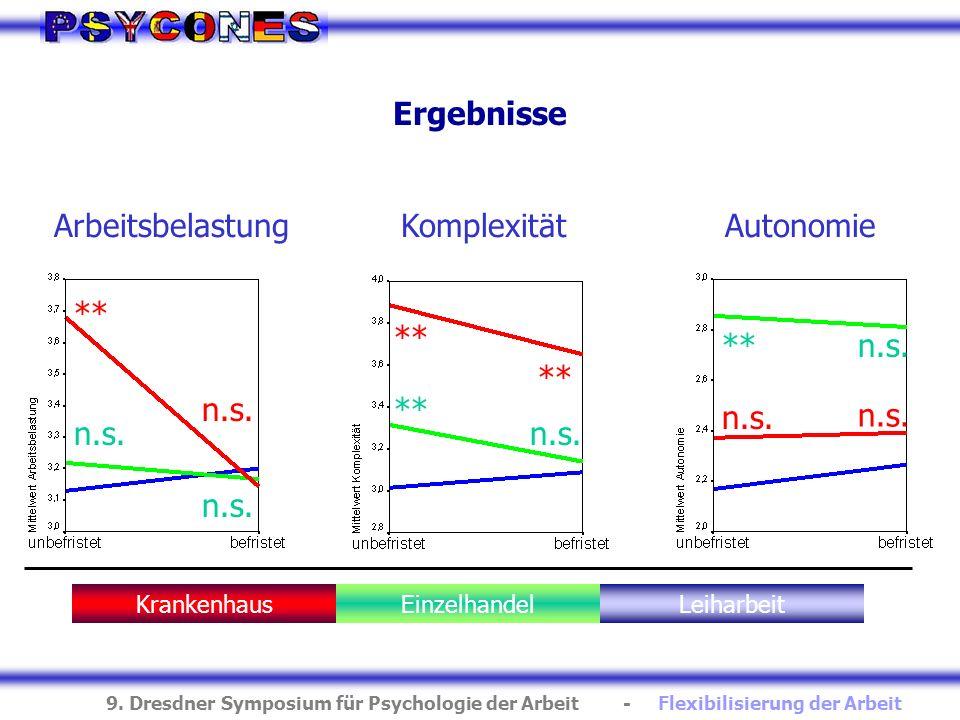 Ergebnisse Arbeitsbelastung Komplexität Autonomie ** n.s. ** n.s. **