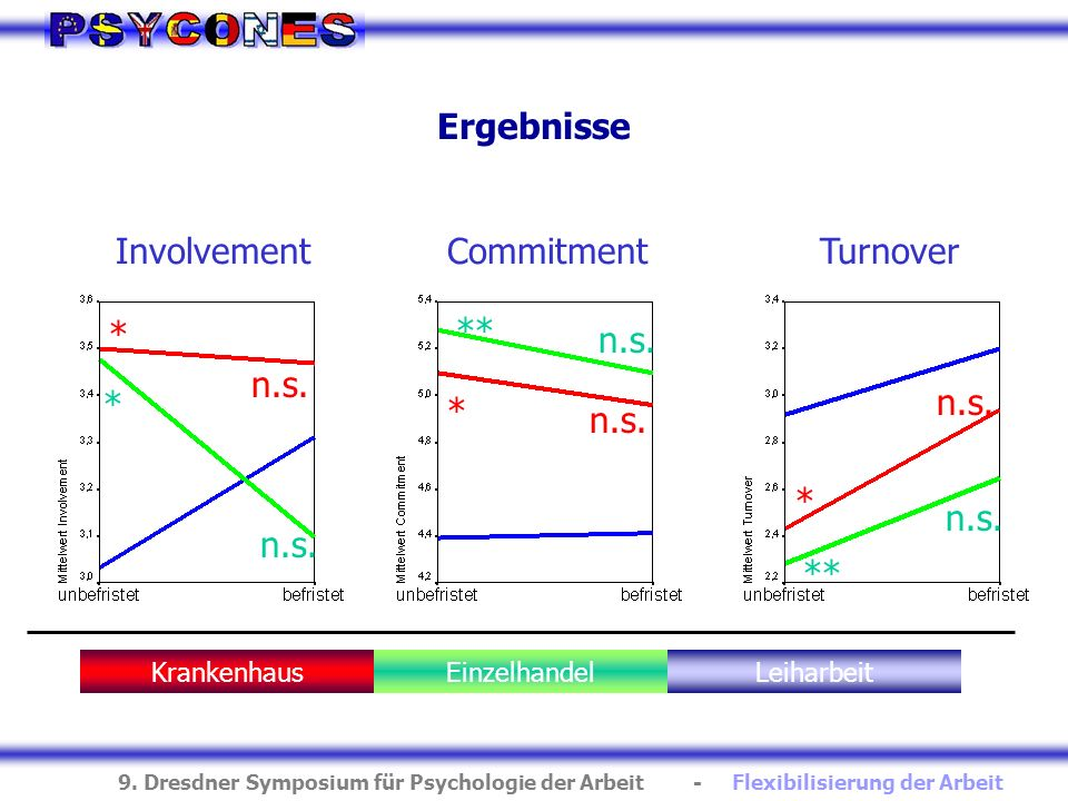 Ergebnisse Involvement Commitment Turnover n.s. * n.s. * ** n.s. * **