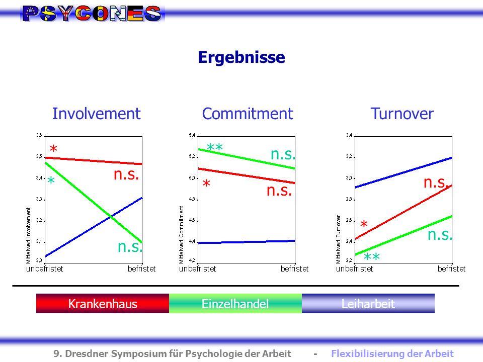 Ergebnisse Involvement Commitment Turnover n.s. * n.s. * ** n.s. * **