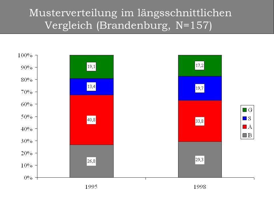 Musterverteilung im längsschnittlichen Vergleich (Brandenburg, N=157)