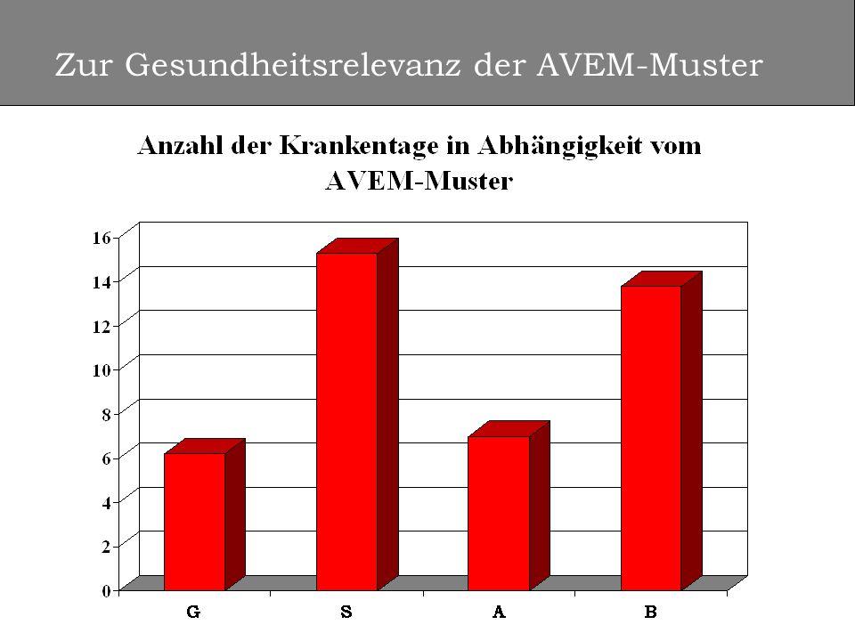Zur Gesundheitsrelevanz der AVEM-Muster