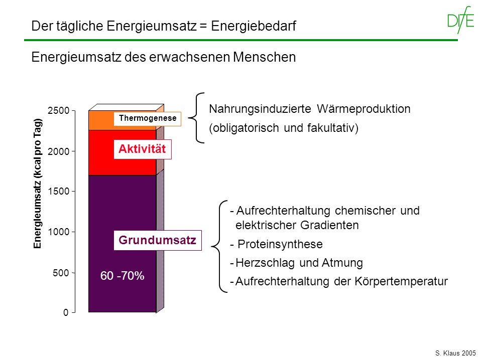 Energieumsatz (kcal pro Tag)