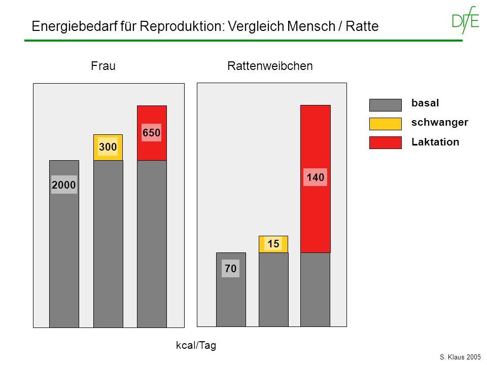 Energiebedarf für Reproduktion: Vergleich Mensch / Ratte