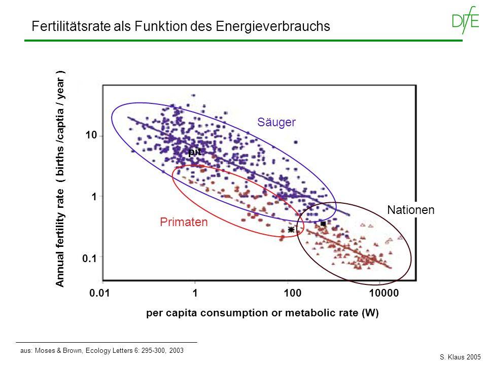 Fertilitätsrate als Funktion des Energieverbrauchs