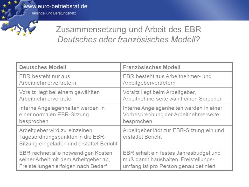 Zusammensetzung und Arbeit des EBR Deutsches oder französisches Modell