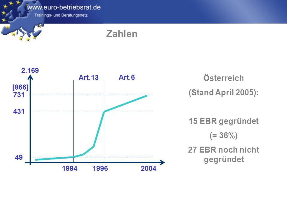 27 EBR noch nicht gegründet