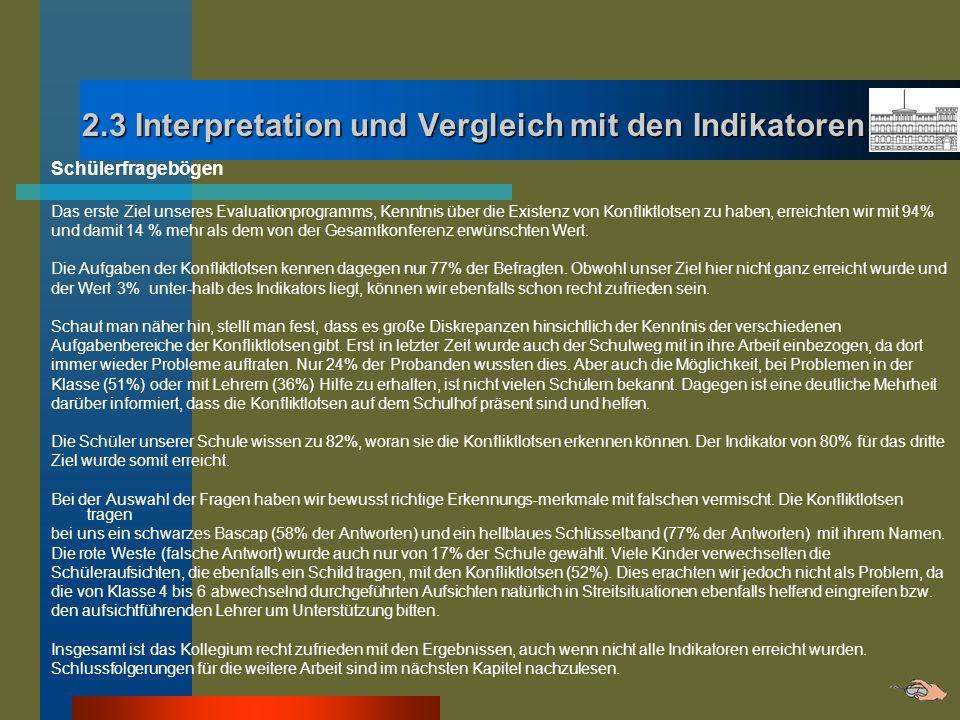 2.3 Interpretation und Vergleich mit den Indikatoren