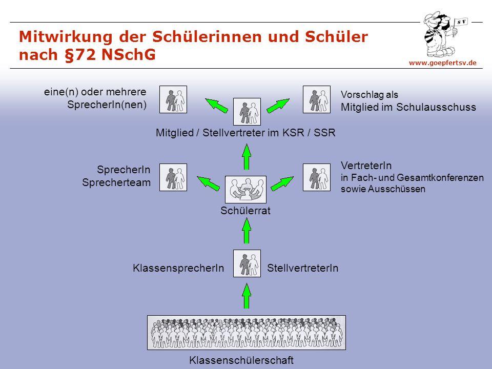 Mitwirkung der Schülerinnen und Schüler nach §72 NSchG