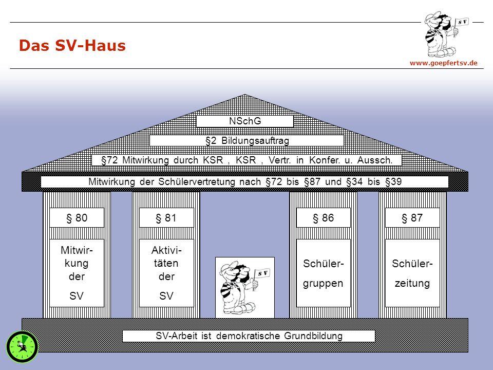 Das SV-Haus § 80 § 81 § 86 § 87 Mitwir- kung der SV Aktivi- täten der