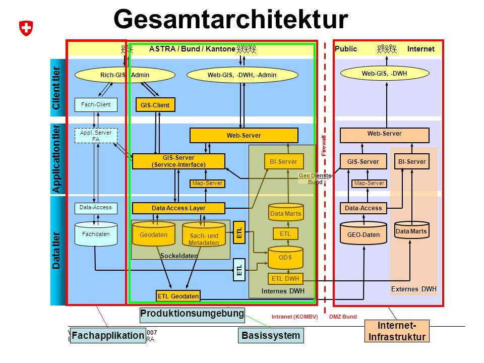 GIS-Server (Service-Interface) Internet- Infrastruktur