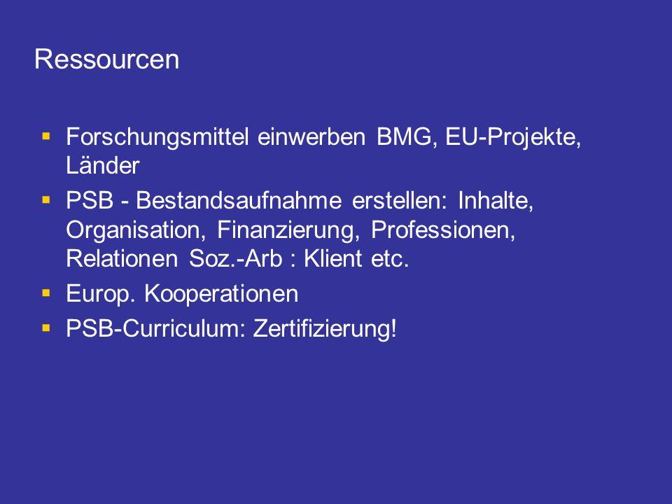 Ressourcen Forschungsmittel einwerben BMG, EU-Projekte, Länder