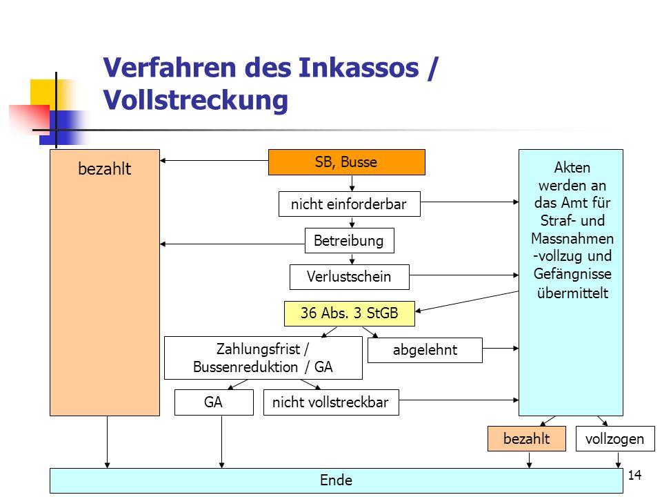 Zahlungsfrist / Bussenreduktion / GA