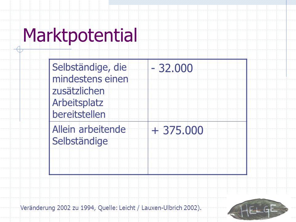 Marktpotential - 32.000 + 375.000 Selbständige, die mindestens einen