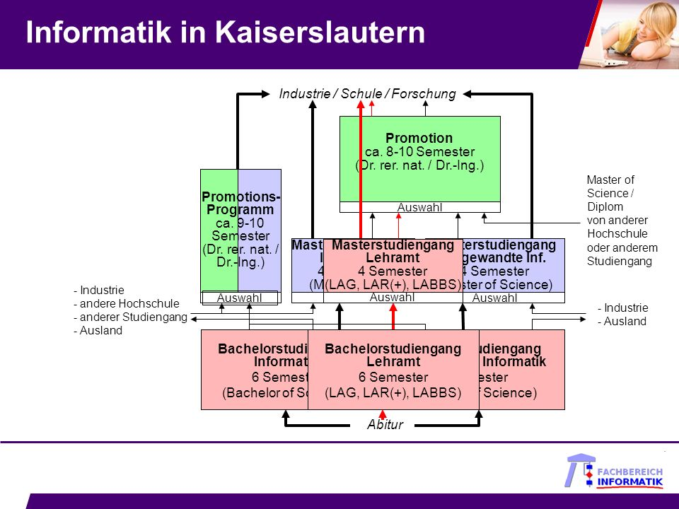 Informatik in Kaiserslautern