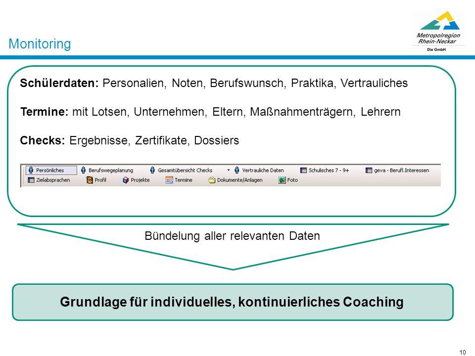 Grundlage für individuelles, kontinuierliches Coaching