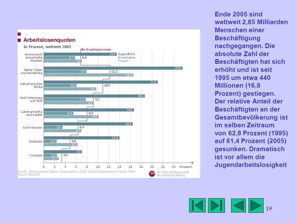 Ende 2005 sind weltweit 2,85 Milliarden Menschen einer Beschäftigung nachgegangen.