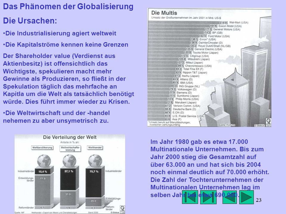 Das Phänomen der Globalisierung Die Ursachen: