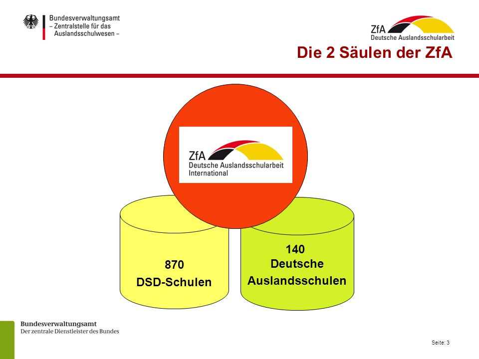 Die 2 Säulen der ZfA 870 DSD-Schulen 140 Deutsche Auslandsschulen