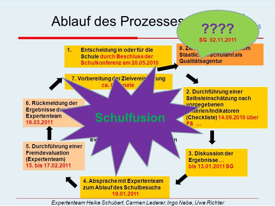 Ablauf des Prozesses Schulfusion SG 02.11.2011