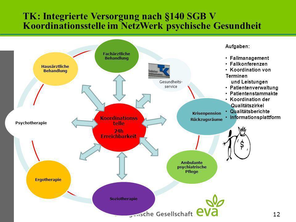 TK: Integrierte Versorgung nach §140 SGB V Koordinationsstelle im NetzWerk psychische Gesundheit