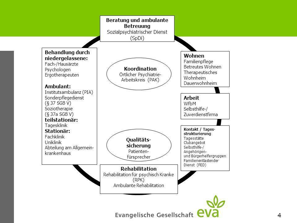 Koordination Qualitäts-sicherung