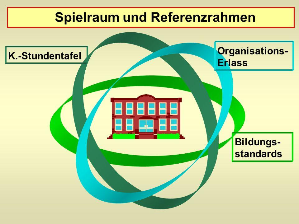 Spielraum und Referenzrahmen