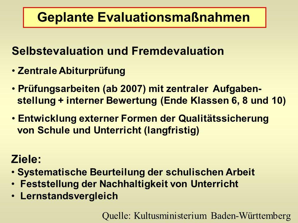 Geplante Evaluationsmaßnahmen