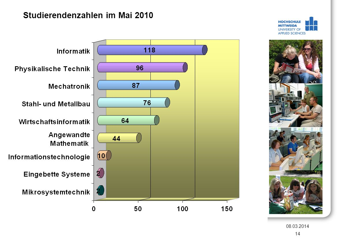 Studierendenzahlen im Mai 2010