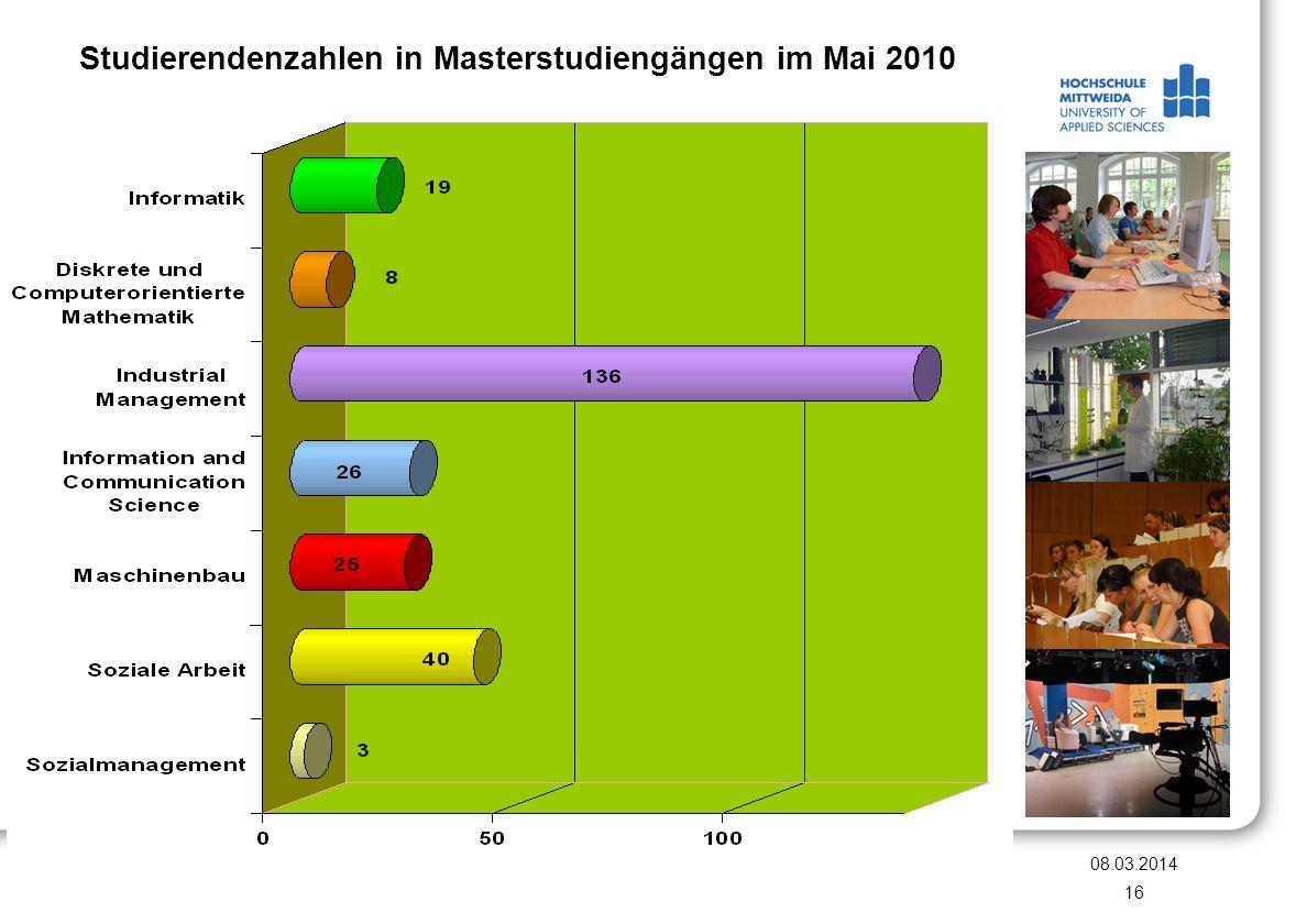 Studierendenzahlen in Masterstudiengängen im Mai 2010