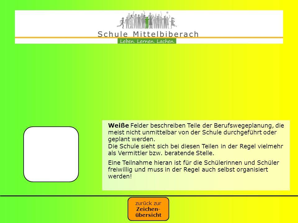 Weiße Felder beschreiben Teile der Berufswegeplanung, die meist nicht unmittelbar von der Schule durchgeführt oder geplant werden.